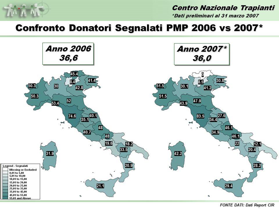 Centro Nazionale Trapianti Confronto Donatori Segnalati PMP 2006 vs 2007* FONTE DATI: Dati Report CIR Anno 2006 36,6 36,6 Anno 2007* 36,0 36,0 *Dati p