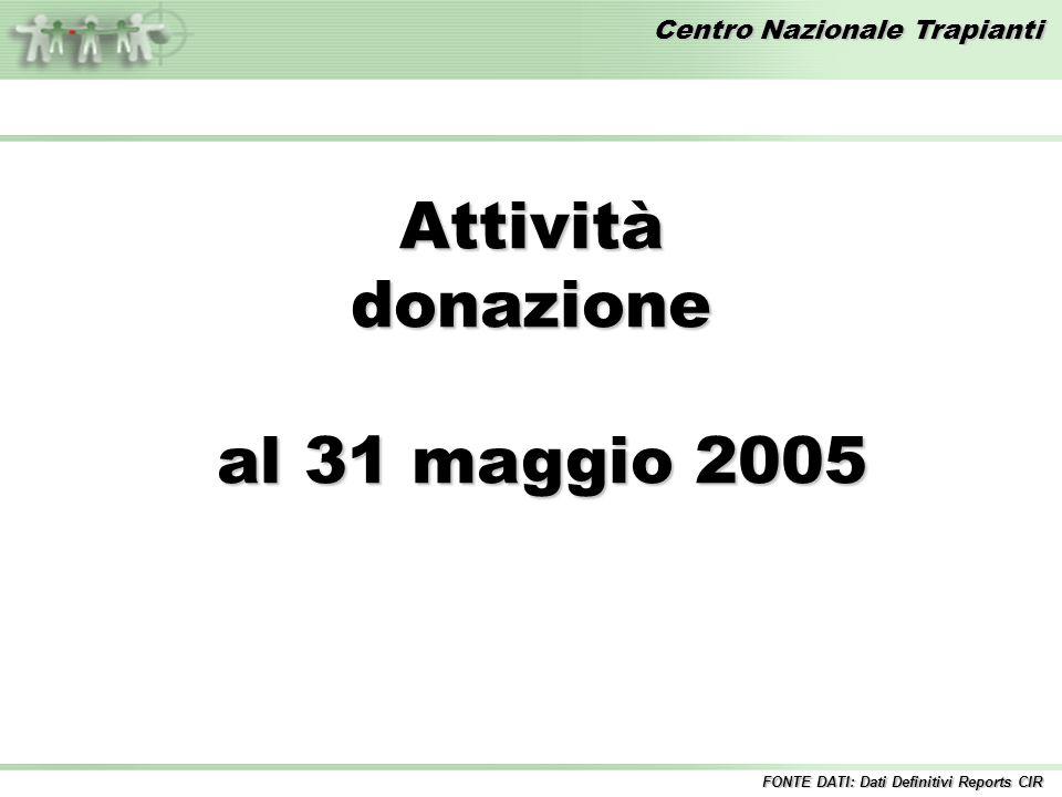 Centro Nazionale Trapianti Attivitàdonazione al 31 maggio 2005 al 31 maggio 2005 FONTE DATI: Dati Definitivi Reports CIR