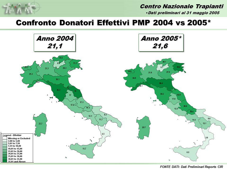 Centro Nazionale Trapianti Anno 2004 21,1 21,1 Confronto Donatori Effettivi PMP 2004 vs 2005* Anno 2005* 21,6 21,6 FONTE DATI: Dati Preliminari Reports CIR Dati preliminari al 31 maggio 2005