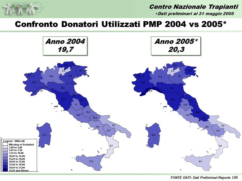 Centro Nazionale Trapianti Confronto Donatori Utilizzati PMP 2004 vs 2005* Anno 2004 19,7 19,7 Anno 2005* 20,3 20,3 FONTE DATI: Dati Preliminari Reports CIR Dati preliminari al 31 maggio 2005