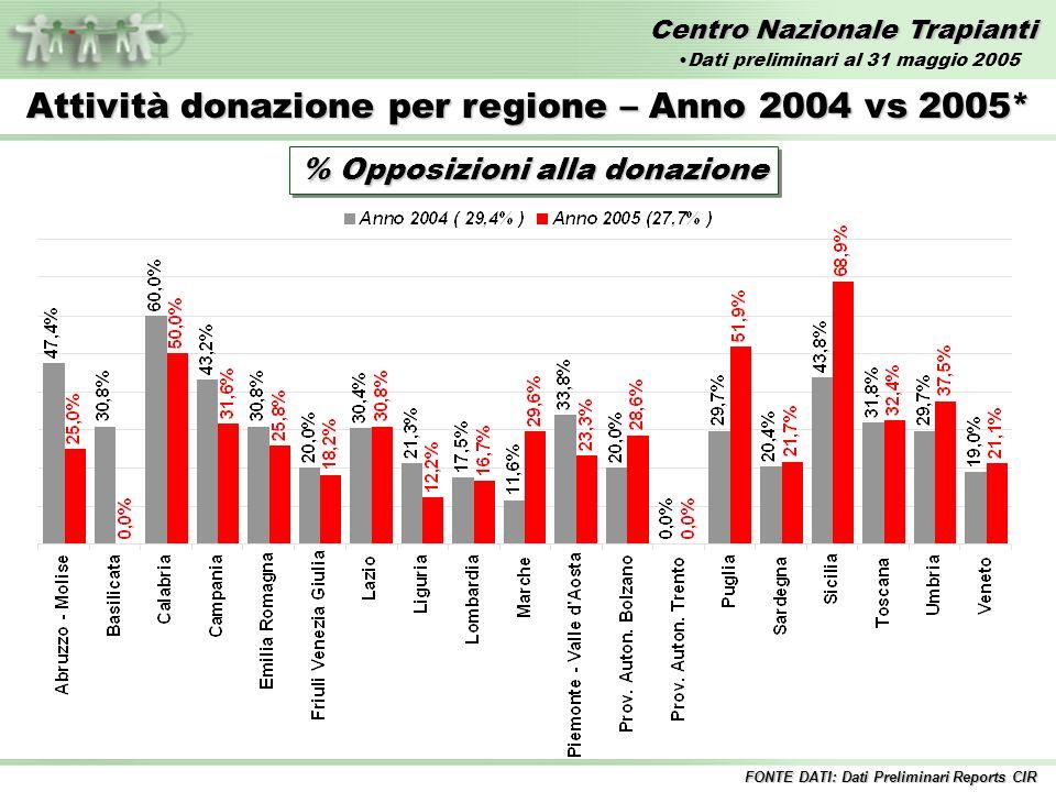 Centro Nazionale Trapianti Attività donazione per regione – Anno 2004 vs 2005* % Opposizioni alla donazione FONTE DATI: Dati Preliminari Reports CIR Dati preliminari al 31 maggio 2005
