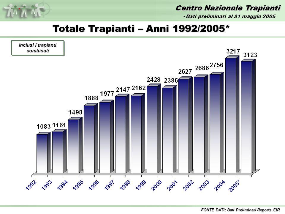 Centro Nazionale Trapianti Totale Trapianti – Anni 1992/2005* Inclusi i trapianti combinati FONTE DATI: Dati Preliminari Reports CIR Dati preliminari al 31 maggio 2005