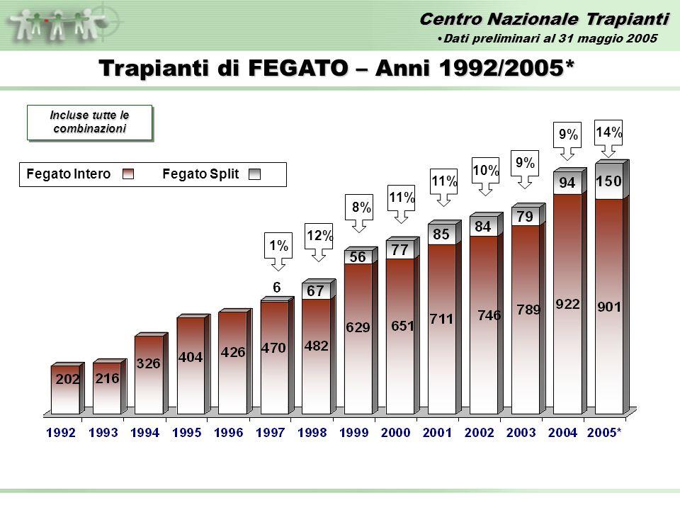 Centro Nazionale Trapianti Trapianti di FEGATO – Anni 1992/2005* Incluse tutte le combinazioni 1%12%11% 10%8% 9% Fegato InteroFegato Split 9%14% Dati preliminari al 31 maggio 2005