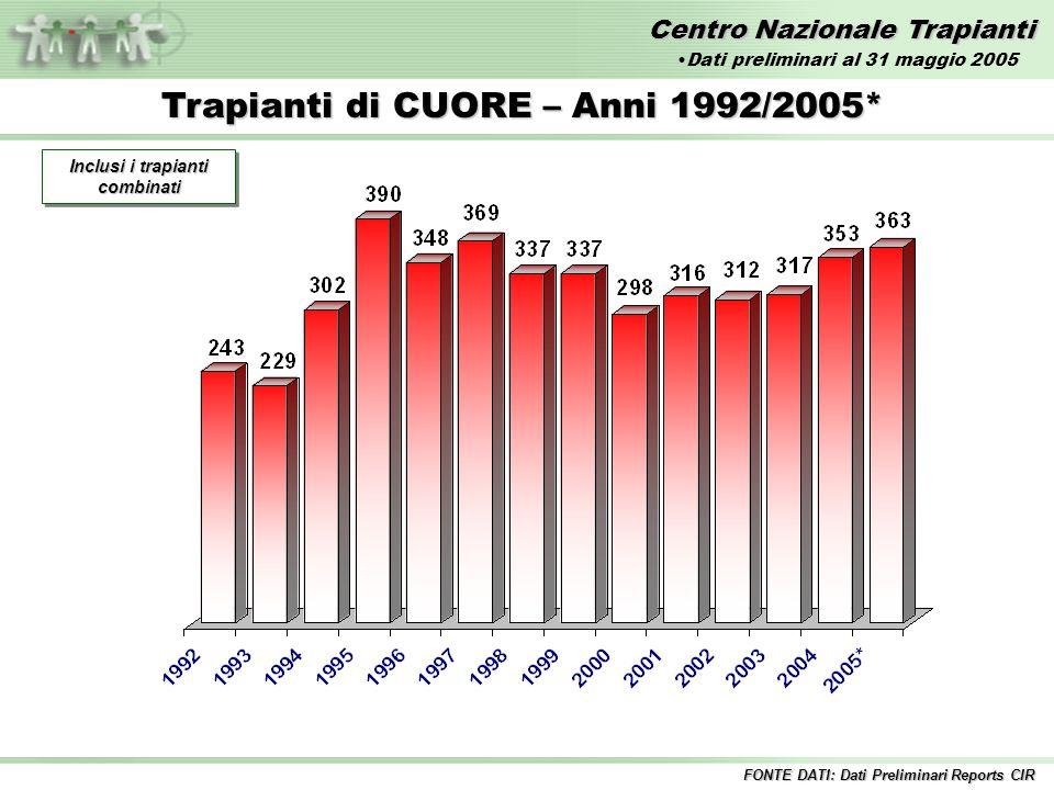 Centro Nazionale Trapianti Trapianti di CUORE – Anni 1992/2005* Inclusi i trapianti combinati FONTE DATI: Dati Preliminari Reports CIR Dati preliminari al 31 maggio 2005