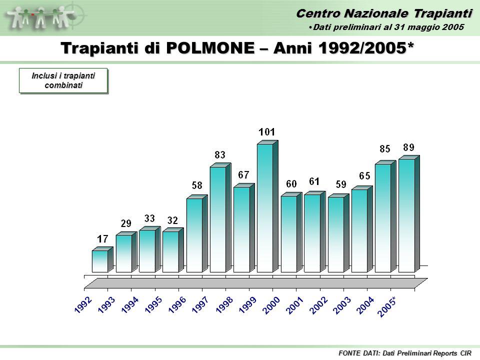 Centro Nazionale Trapianti Trapianti di POLMONE – Anni 1992/2005* Inclusi i trapianti combinati FONTE DATI: Dati Preliminari Reports CIR Dati preliminari al 31 maggio 2005