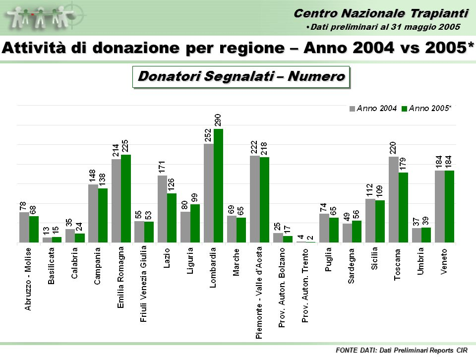 Centro Nazionale Trapianti Attività di donazione per regione – Anno 2004 vs 2005* Donatori Segnalati – Numero FONTE DATI: Dati Preliminari Reports CIR Dati preliminari al 31 maggio 2005