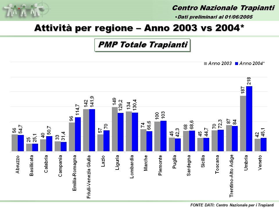 Centro Nazionale Trapianti Attività per regione – Anno 2003 vs 2004* PMP Totale Trapianti FONTE DATI: Centro Nazionale per i Trapianti Dati preliminari al 01/06/2005Dati preliminari al 01/06/2005