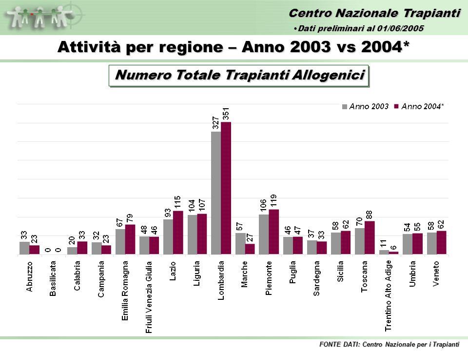Centro Nazionale Trapianti Attività per regione – Anno 2003 vs 2004* Numero Totale Trapianti Allogenici FONTE DATI: Centro Nazionale per i Trapianti Dati preliminari al 01/06/2005Dati preliminari al 01/06/2005