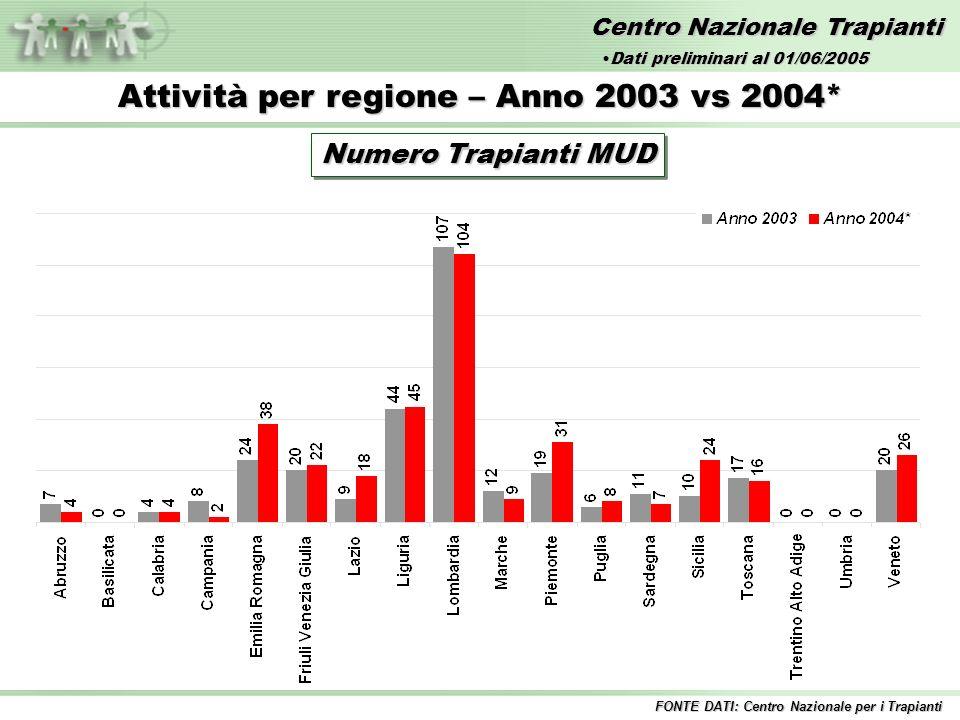 Centro Nazionale Trapianti Attività per regione – Anno 2003 vs 2004* Numero Trapianti MUD FONTE DATI: Centro Nazionale per i Trapianti Dati preliminari al 01/06/2005Dati preliminari al 01/06/2005