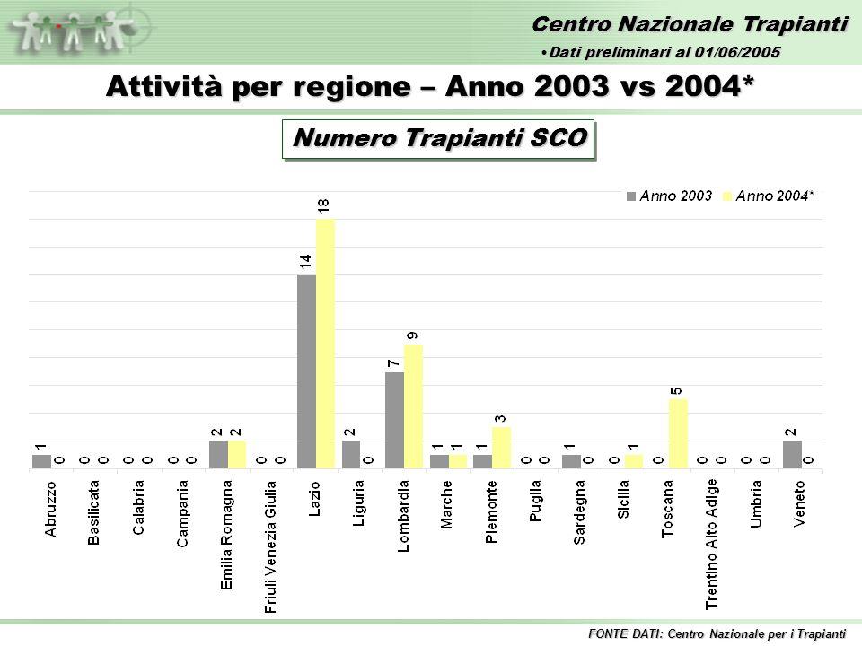 Centro Nazionale Trapianti Attività per regione – Anno 2003 vs 2004* Numero Trapianti SCO FONTE DATI: Centro Nazionale per i Trapianti Dati preliminari al 01/06/2005Dati preliminari al 01/06/2005