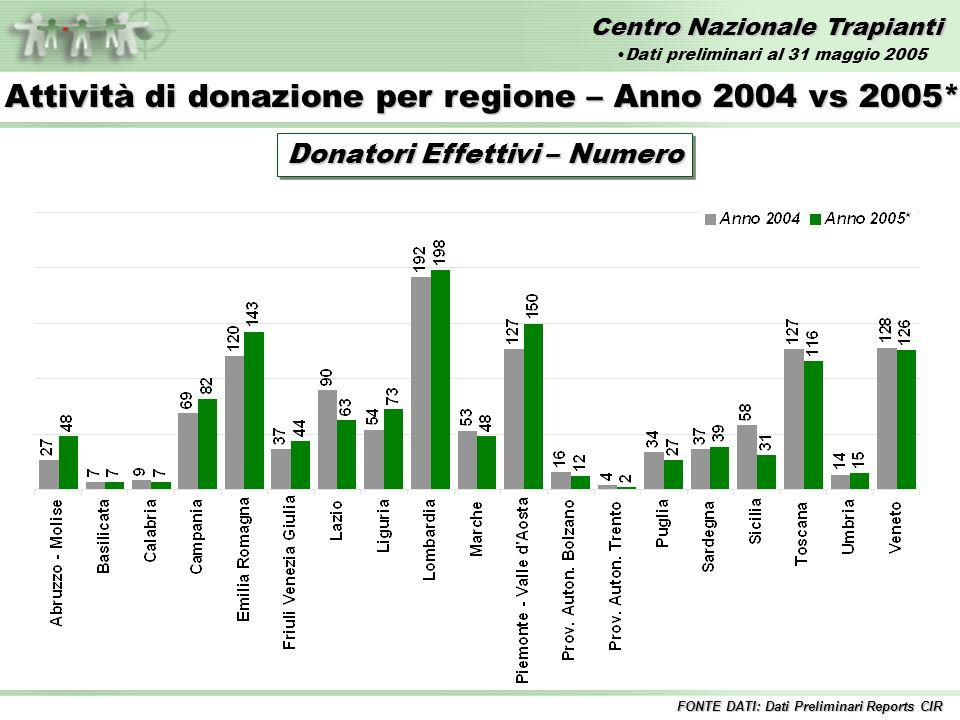 Centro Nazionale Trapianti Attività di donazione per regione – Anno 2004 vs 2005* Donatori Effettivi – Numero FONTE DATI: Dati Preliminari Reports CIR Dati preliminari al 31 maggio 2005