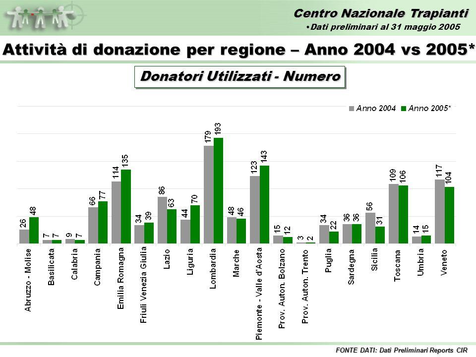 Centro Nazionale Trapianti Donatori Utilizzati - Numero Attività di donazione per regione – Anno 2004 vs 2005* FONTE DATI: Dati Preliminari Reports CIR Dati preliminari al 31 maggio 2005