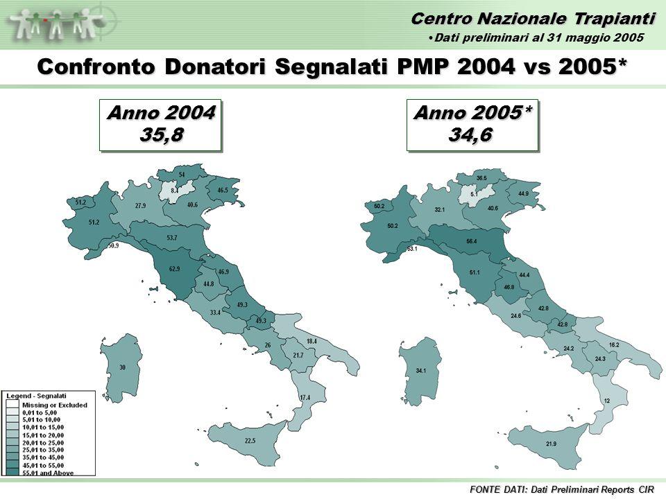 Centro Nazionale Trapianti Anno 2004 35,8 35,8 Confronto Donatori Segnalati PMP 2004 vs 2005* Anno 2005* 34,6 34,6 FONTE DATI: Dati Preliminari Reports CIR Dati preliminari al 31 maggio 2005