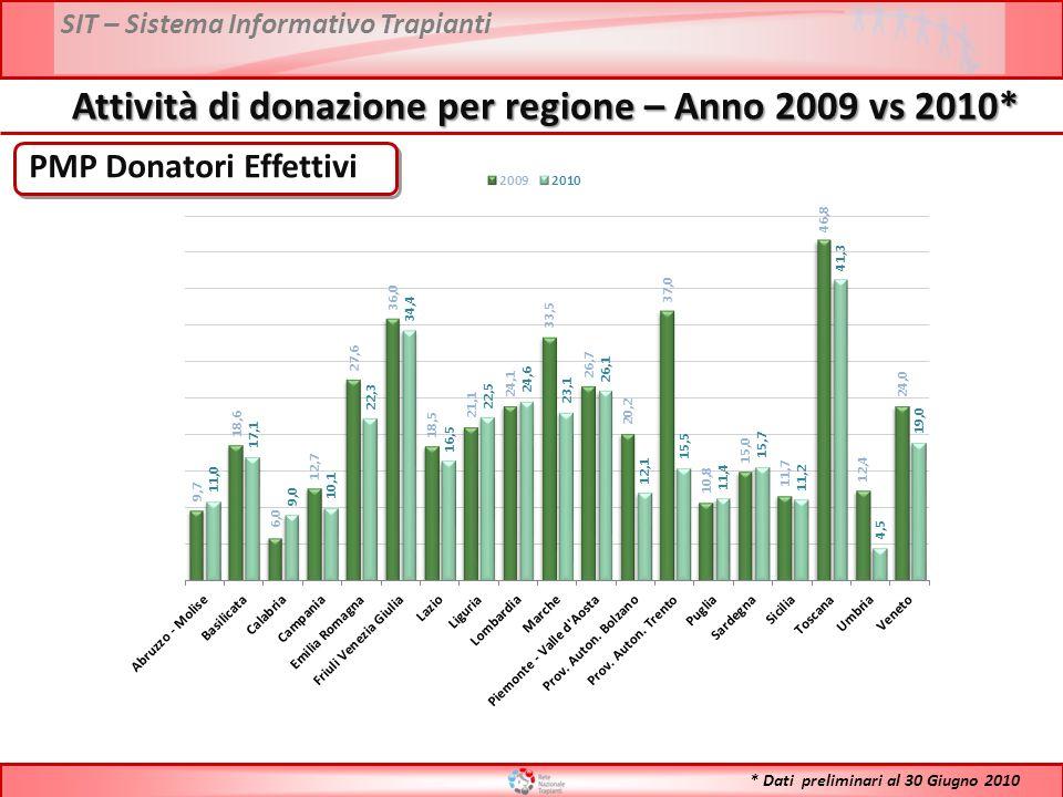 SIT – Sistema Informativo Trapianti PMP Donatori Effettivi Attività di donazione per regione – Anno 2009 vs 2010* * Dati preliminari al 30 Giugno 2010