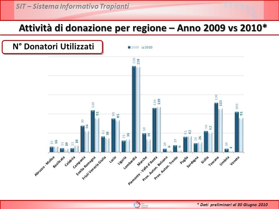 SIT – Sistema Informativo Trapianti Attività di donazione per regione – Anno 2009 vs 2010* N° Donatori Utilizzati * Dati preliminari al 30 Giugno 2010