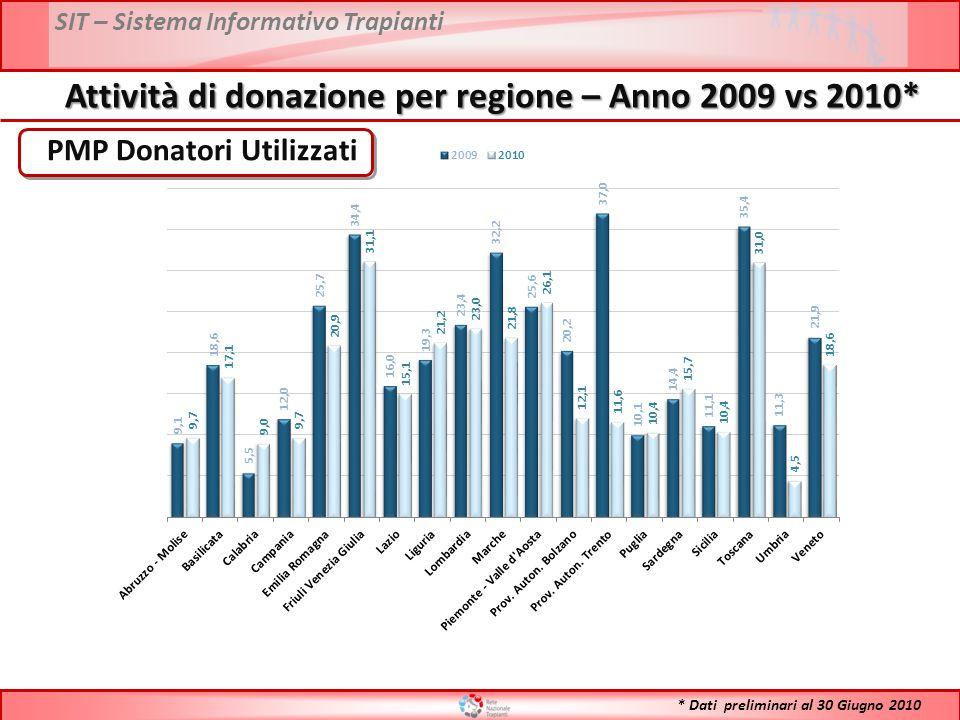 SIT – Sistema Informativo Trapianti Attività di donazione per regione – Anno 2009 vs 2010* PMP Donatori Utilizzati * Dati preliminari al 30 Giugno 2010