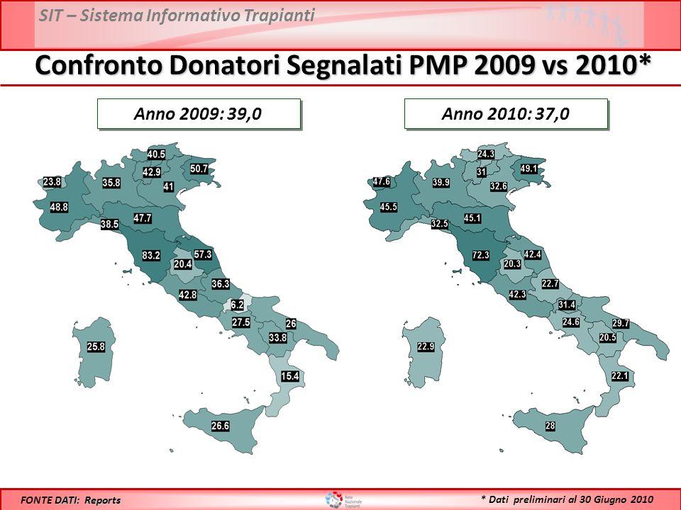 SIT – Sistema Informativo Trapianti Confronto Donatori Segnalati PMP 2009 vs 2010* Anno 2009: 39,0 DATI: Reports FONTE DATI: Reports Anno 2010: 37,0 * Dati preliminari al 30 Giugno 2010