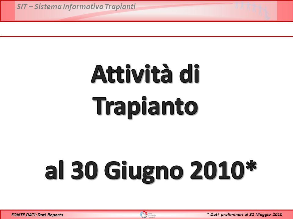 SIT – Sistema Informativo Trapianti FONTE DATI: Dati Reports * Dati preliminari al 31 Maggio 2010