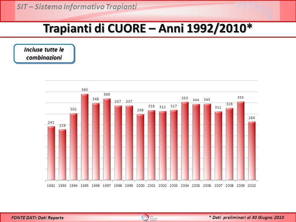 SIT – Sistema Informativo Trapianti Trapianti di CUORE – Anni 1992/2010* FONTE DATI: Dati Reports Incluse tutte le combinazioni * Dati preliminari al 30 Giugno 2010