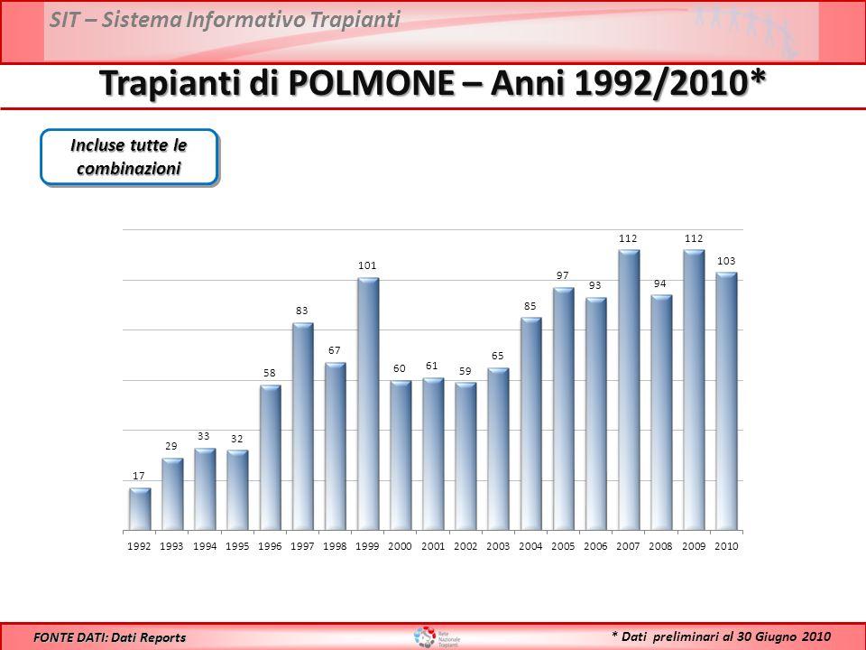 SIT – Sistema Informativo Trapianti Trapianti di POLMONE – Anni 1992/2010* FONTE DATI: Dati Reports Incluse tutte le combinazioni * Dati preliminari al 30 Giugno 2010