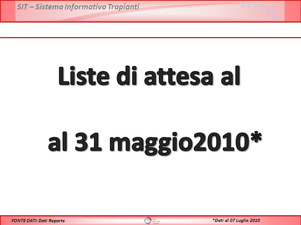 SIT – Sistema Informativo Trapianti FONTE DATI: Dati Reports *Dati al 07 Luglio 2010