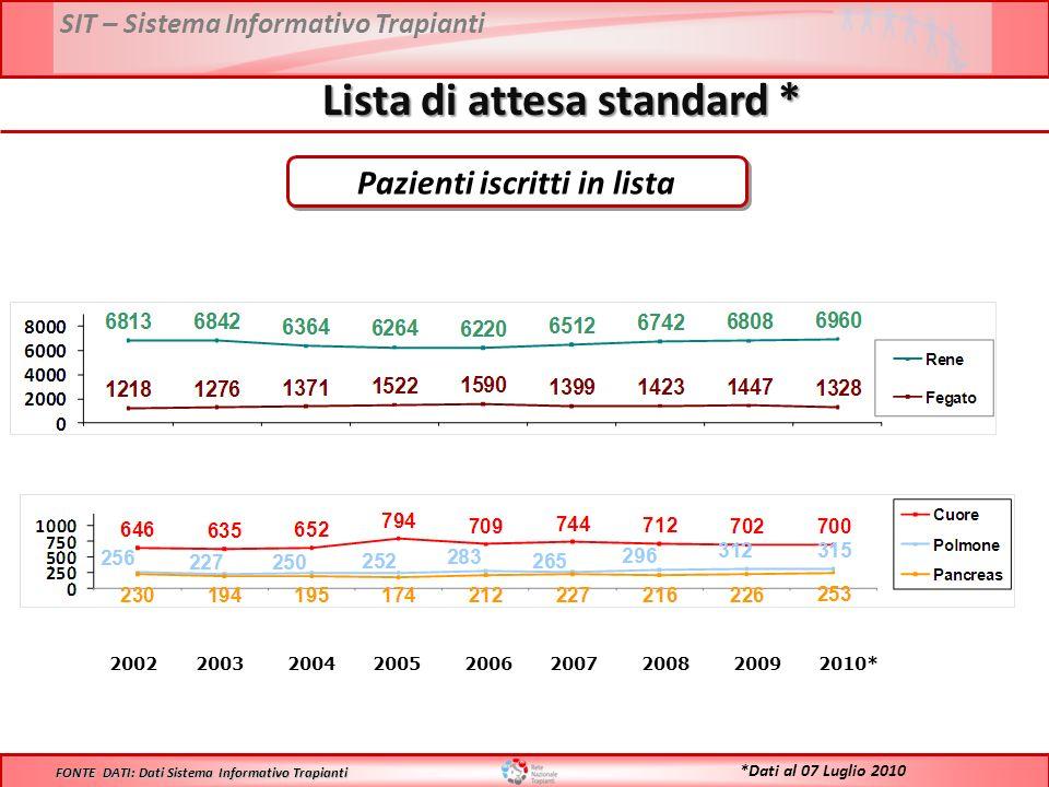 SIT – Sistema Informativo Trapianti Lista di attesa standard * 2002 2003 2004 2005 2006 2007 2008 2009 2010* FONTE DATI: Dati Sistema Informativo Trapianti Pazienti iscritti in lista *Dati al 07 Luglio 2010