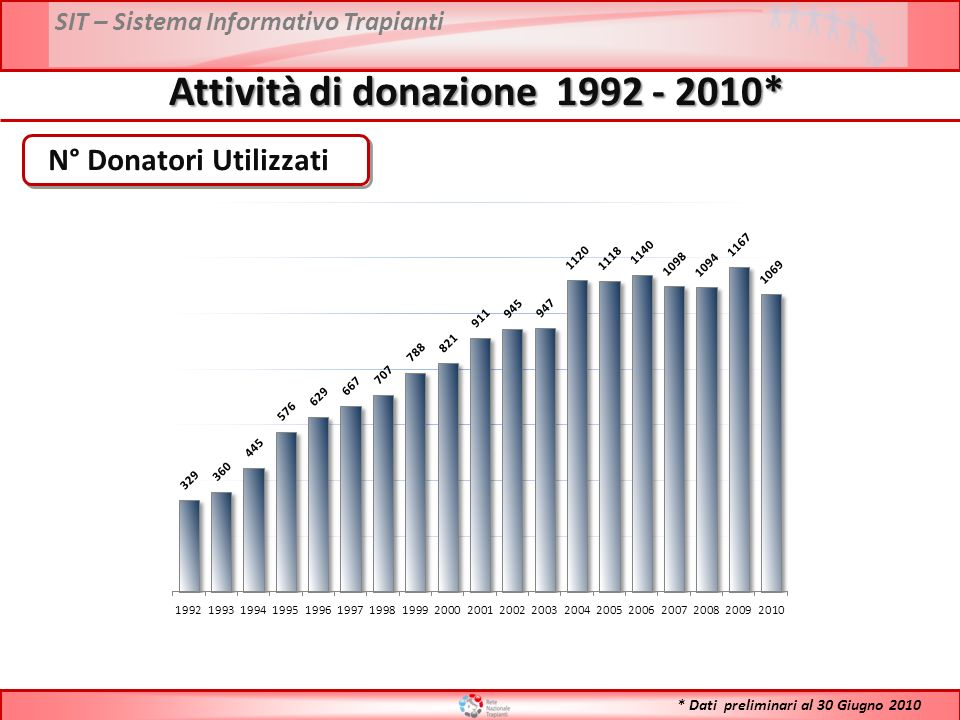 SIT – Sistema Informativo Trapianti Attività di donazione 1992 - 2010* N° Donatori Utilizzati * Dati preliminari al 30 Giugno 2010