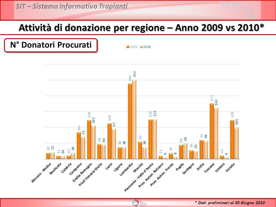 SIT – Sistema Informativo Trapianti N° Donatori Procurati Attività di donazione per regione – Anno 2009 vs 2010* * Dati preliminari al 30 Giugno 2010