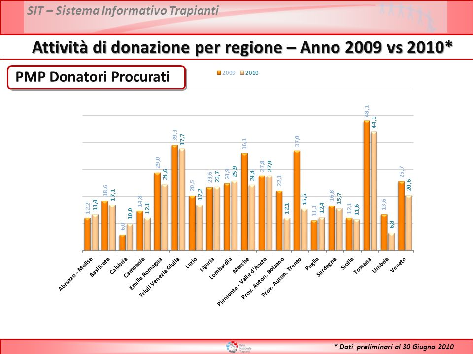 SIT – Sistema Informativo Trapianti PMP Donatori Procurati Attività di donazione per regione – Anno 2009 vs 2010* * Dati preliminari al 30 Giugno 2010
