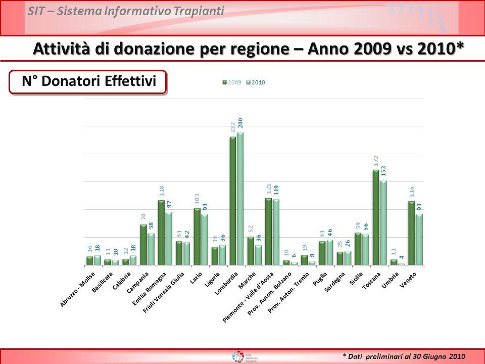 SIT – Sistema Informativo Trapianti N° Donatori Effettivi Attività di donazione per regione – Anno 2009 vs 2010* * Dati preliminari al 30 Giugno 2010