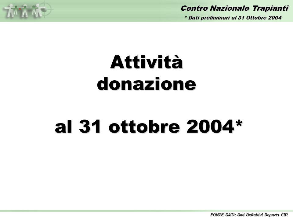 Centro Nazionale Trapianti Attivitàdonazione al 31 ottobre 2004* al 31 ottobre 2004* FONTE DATI: Dati Definitivi Reports CIR * Dati preliminari al 31 Ottobre 2004
