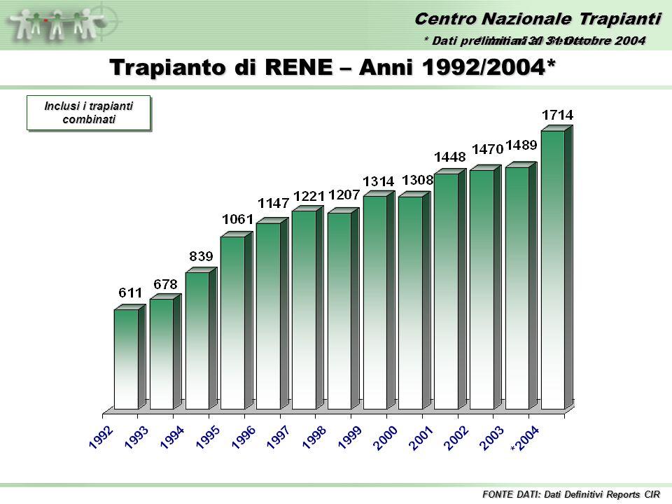 Centro Nazionale Trapianti Trapianto di RENE – Anni 1992/2004* FONTE DATI: Dati Definitivi Reports CIR Inclusi i trapianti combinati * dati al 30 Settembre 2004 * Dati preliminari al 31 Ottobre 2004