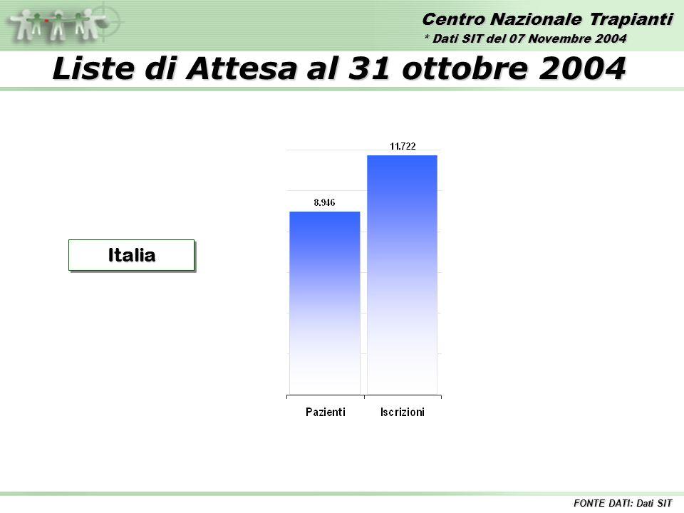 Centro Nazionale Trapianti Liste di Attesa al 31 ottobre 2004 ItaliaItalia FONTE DATI: Dati SIT * Dati SIT del 07 Novembre 2004
