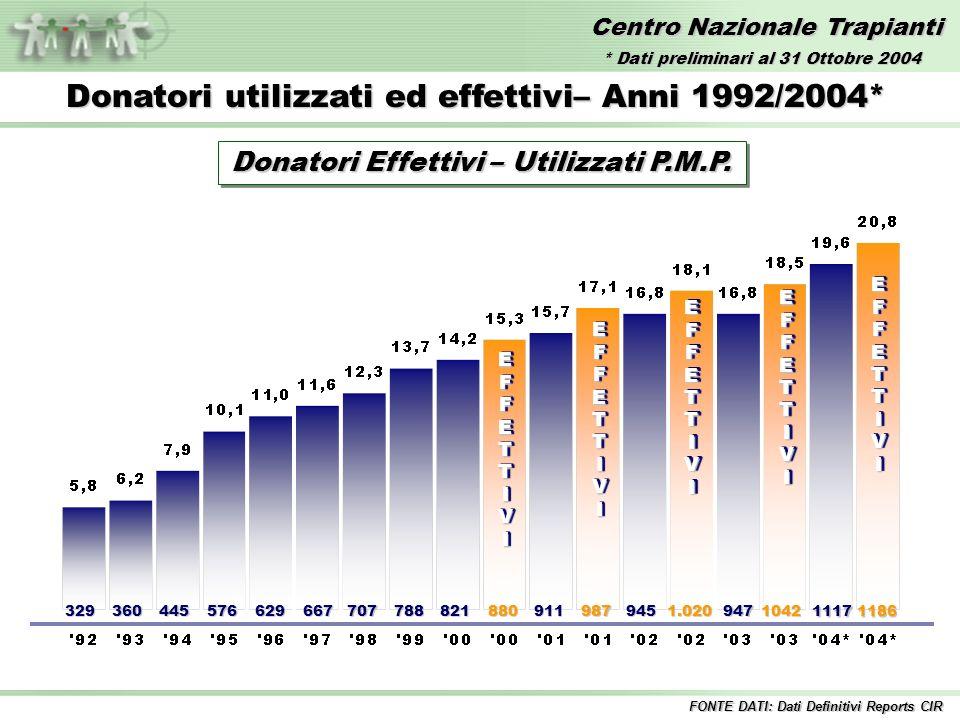 Centro Nazionale Trapianti EFFETTIVIEFFETTIVI 329360445576629667707788821880 EFFETTIVIEFFETTIVI 911987 EFFETTIVIEFFETTIVI 9451.020 EFFETTIVIEFFETTIVI Donatori utilizzati ed effettivi– Anni 1992/2004* 9471042 11171186 EFFETTIVIEFFETTIVI FONTE DATI: Dati Definitivi Reports CIR Donatori Effettivi – Utilizzati P.M.P.