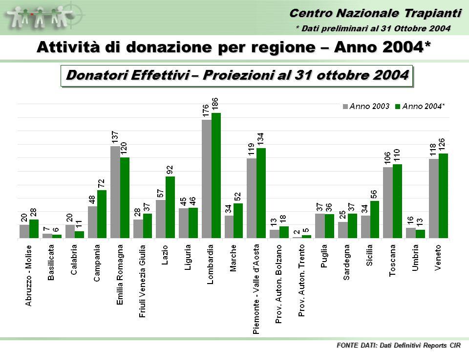 Centro Nazionale Trapianti Attività di donazione per regione – Anno 2004* Donatori Effettivi – Proiezioni al 31 ottobre 2004 FONTE DATI: Dati Definitivi Reports CIR * Dati preliminari al 31 Ottobre 2004