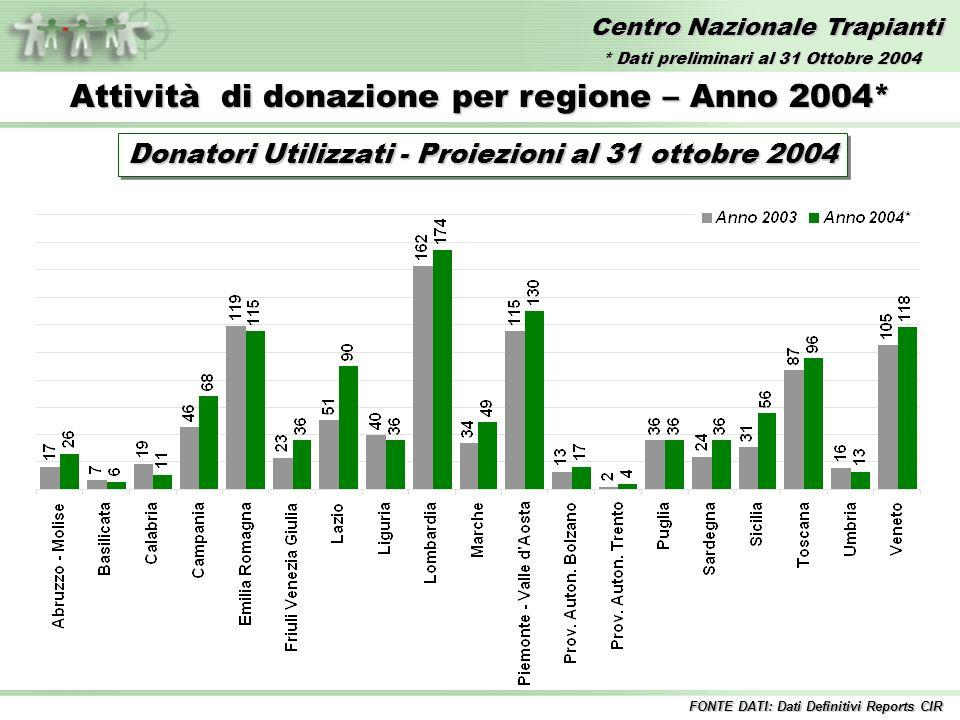 Centro Nazionale Trapianti Attività di donazione per regione – Anno 2004* Donatori Utilizzati - Proiezioni al 31 ottobre 2004 FONTE DATI: Dati Definitivi Reports CIR * Dati preliminari al 31 Ottobre 2004
