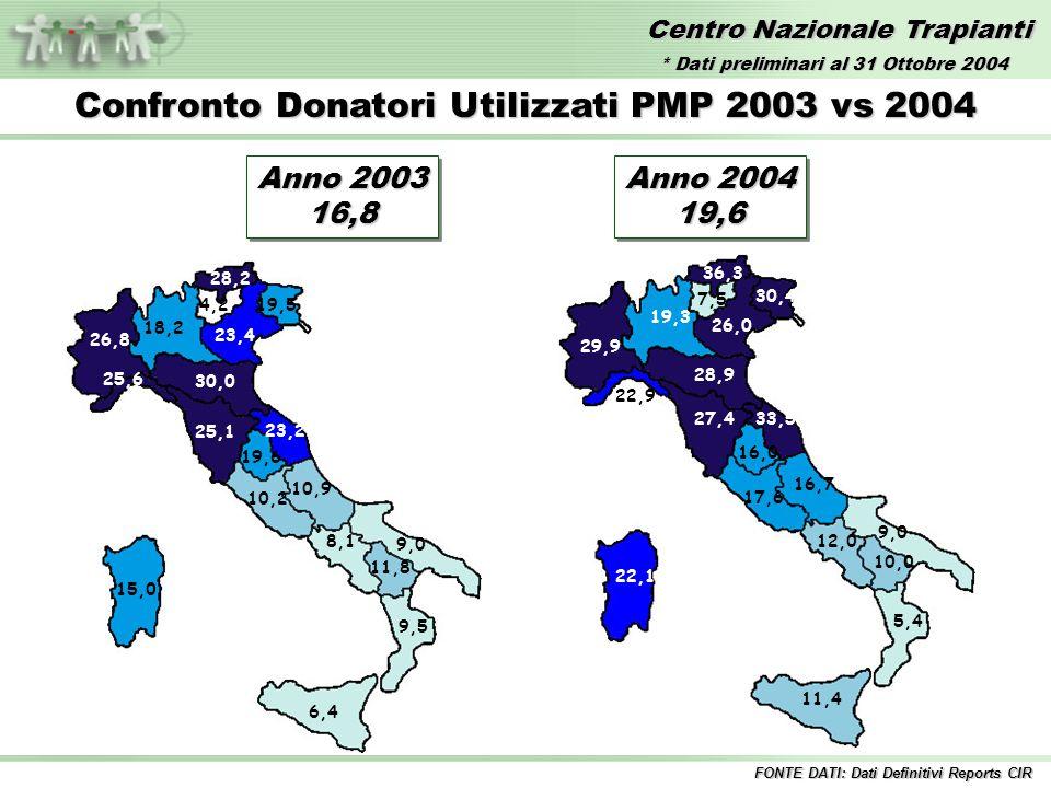 Centro Nazionale Trapianti Anno 2003 16,8 16,8 Confronto Donatori Utilizzati PMP 2003 vs 2004 30,0 28,2 26,8 25,6 25,1 23,4 23,2 19,6 19,5 18,2 15,0 11,8 10,9 10,2 9,5 9,0 8,1 6,4 4,2 Anno 2004 19,6 19,6 FONTE DATI: Dati Definitivi Reports CIR 36,3 30,4 28,9 29,9 26,0 33,527,4 22,9 19,3 16,7 22,1 17,6 9,0 12,0 11,4 16,0 10,0 5,4 7,5 * Dati preliminari al 31 Ottobre 2004