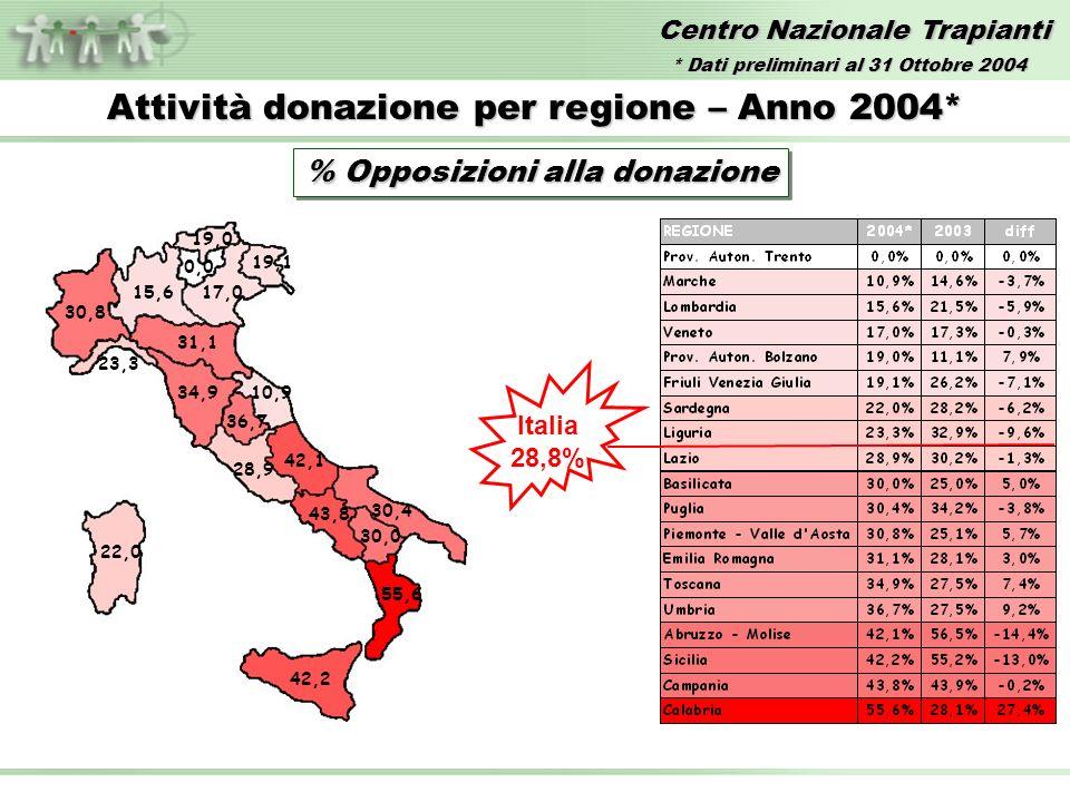 Centro Nazionale Trapianti Attività donazione per regione – Anno 2004* % Opposizioni alla donazione 19,0 10,9 15,617,0 28,9 19,1 22,0 34,9 42,1 30,8 23,3 30,4 36,7 31,1 42,2 43,8 30,0 55,6 Italia 28,8% 0,0 * Dati preliminari al 31 Ottobre 2004