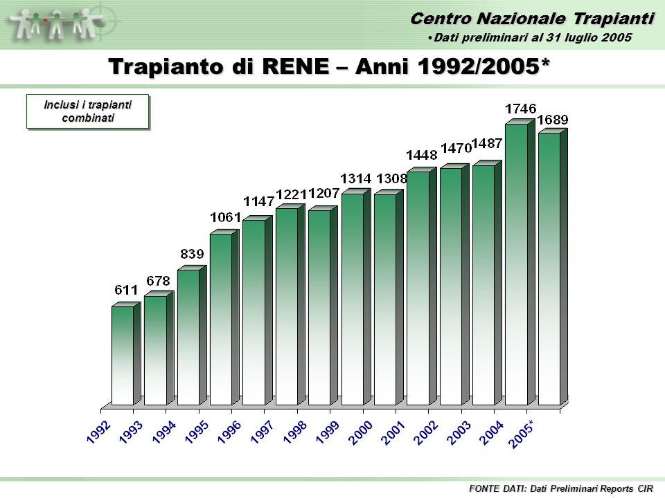 Centro Nazionale Trapianti Trapianto di RENE – Anni 1992/2005* Inclusi i trapianti combinati FONTE DATI: Dati Preliminari Reports CIR Dati preliminari al 31 luglio 2005