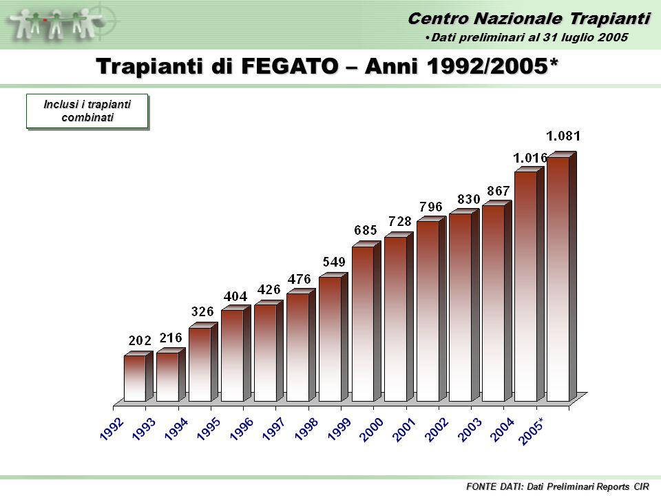 Centro Nazionale Trapianti Trapianti di FEGATO – Anni 1992/2005* Incluse tutte le combinazioni Inclusi i trapianti combinati FONTE DATI: Dati Preliminari Reports CIR Dati preliminari al 31 luglio 2005