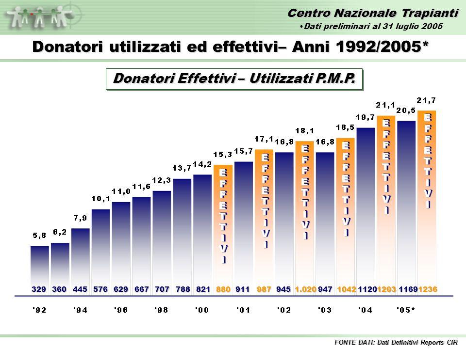 Centro Nazionale Trapianti EFFETTIVIEFFETTIVI 329360445576629667707788821880 EFFETTIVIEFFETTIVI 911987 EFFETTIVIEFFETTIVI 9451.020 EFFETTIVIEFFETTIVI Donatori utilizzati ed effettivi– Anni 1992/2005* 947104211201203 EFFETTIVIEFFETTIVI Donatori Effettivi – Utilizzati P.M.P.