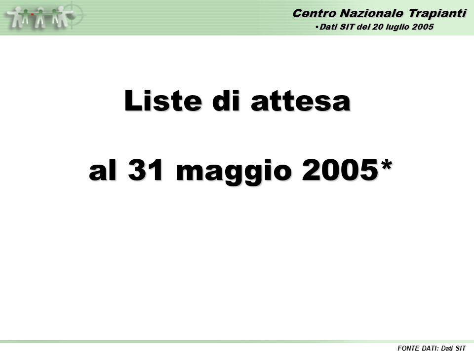 Centro Nazionale Trapianti Liste di attesa al 31 maggio 2005* al 31 maggio 2005* FONTE DATI: Dati SIT Dati SIT del 20 luglio 2005Dati SIT del 20 luglio 2005