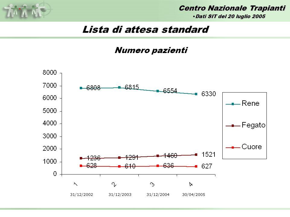 Centro Nazionale Trapianti Lista di attesa standard Numero pazienti 31/12/2002 31/12/2003 31/12/2004 30/04/2005 Dati SIT del 20 luglio 2005Dati SIT del 20 luglio 2005