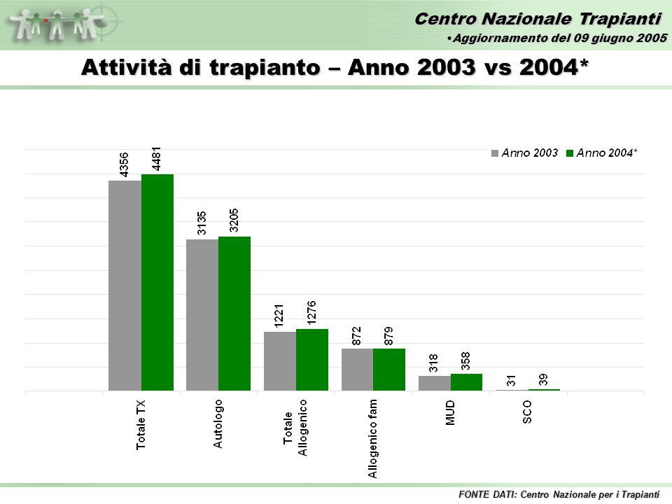 Centro Nazionale Trapianti Attività di trapianto – Anno 2003 vs 2004* FONTE DATI: Centro Nazionale per i Trapianti Aggiornamento del 09 giugno 2005Aggiornamento del 09 giugno 2005