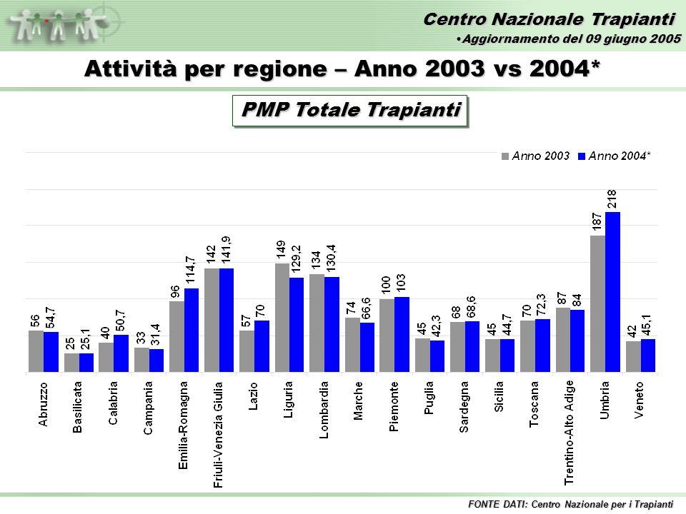 Centro Nazionale Trapianti Attività per regione – Anno 2003 vs 2004* PMP Totale Trapianti FONTE DATI: Centro Nazionale per i Trapianti Aggiornamento del 09 giugno 2005Aggiornamento del 09 giugno 2005