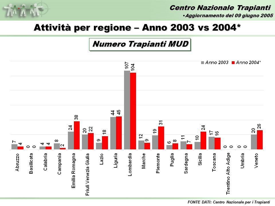 Centro Nazionale Trapianti Attività per regione – Anno 2003 vs 2004* Numero Trapianti MUD FONTE DATI: Centro Nazionale per i Trapianti Aggiornamento del 09 giugno 2005Aggiornamento del 09 giugno 2005