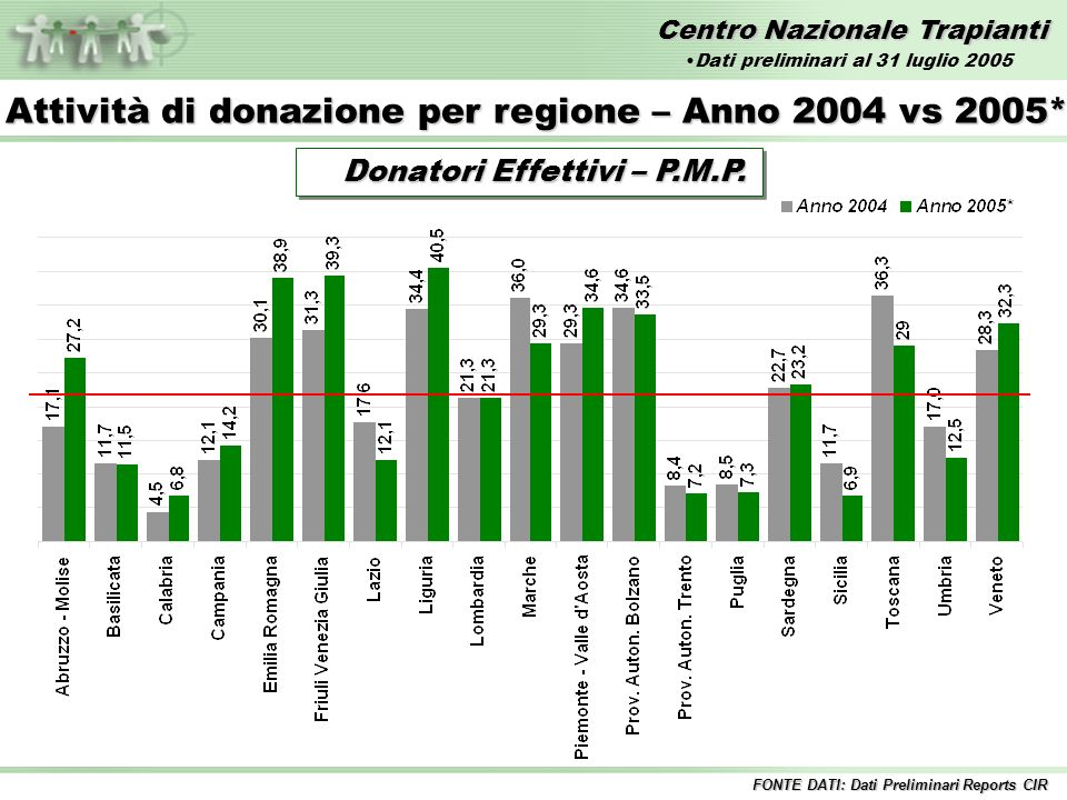 Centro Nazionale Trapianti Trapianti di FEGATO – Anni 1992/2005* Incluse tutte le combinazioni 1%12%11% 10%8% 9% Fegato InteroFegato Split 9%14% Dati preliminari al 31 luglio 2005