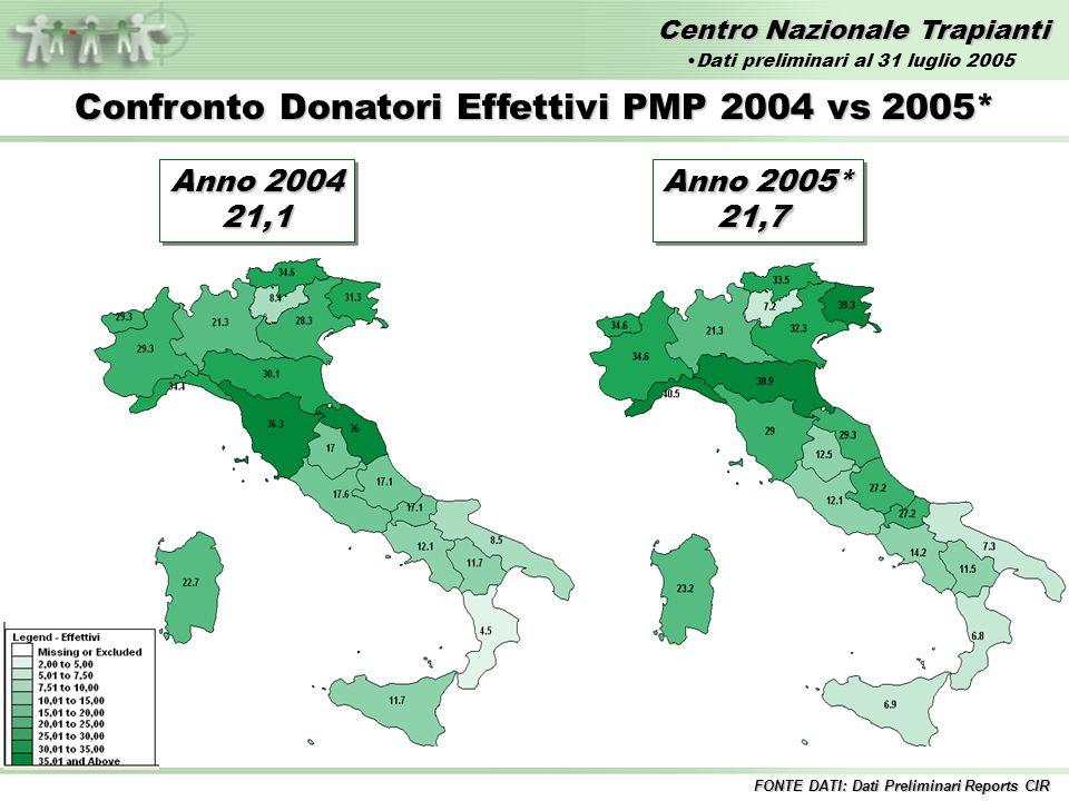 Centro Nazionale Trapianti Anno 2004 21,1 21,1 Confronto Donatori Effettivi PMP 2004 vs 2005* FONTE DATI: Dati Preliminari Reports CIR Anno 2005* 21,7 21,7 Dati preliminari al 31 luglio 2005