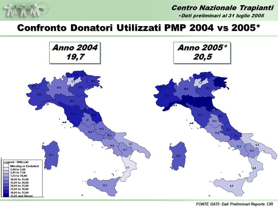 Centro Nazionale Trapianti Confronto Donatori Utilizzati PMP 2004 vs 2005* Anno 2004 19,7 19,7 FONTE DATI: Dati Preliminari Reports CIR Anno 2005* 20,5 20,5 Dati preliminari al 31 luglio 2005