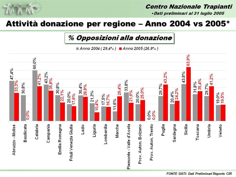 Centro Nazionale Trapianti Attività donazione per regione – Anno 2005* % Opposizioni alla donazione Italia 26,9 % FONTE DATI: Dati Preliminari Reports CIR Dati preliminari al 31 luglio 2005